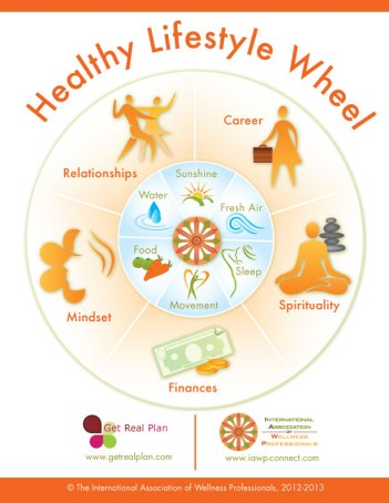 Healthy-Lifestyle-Wheel-Fullpage-web